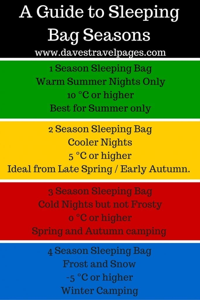 A Guide to Sleeping Bag Seasons - When choosing a sleeping bag, it is important to choose one with an appropriate temperature rating