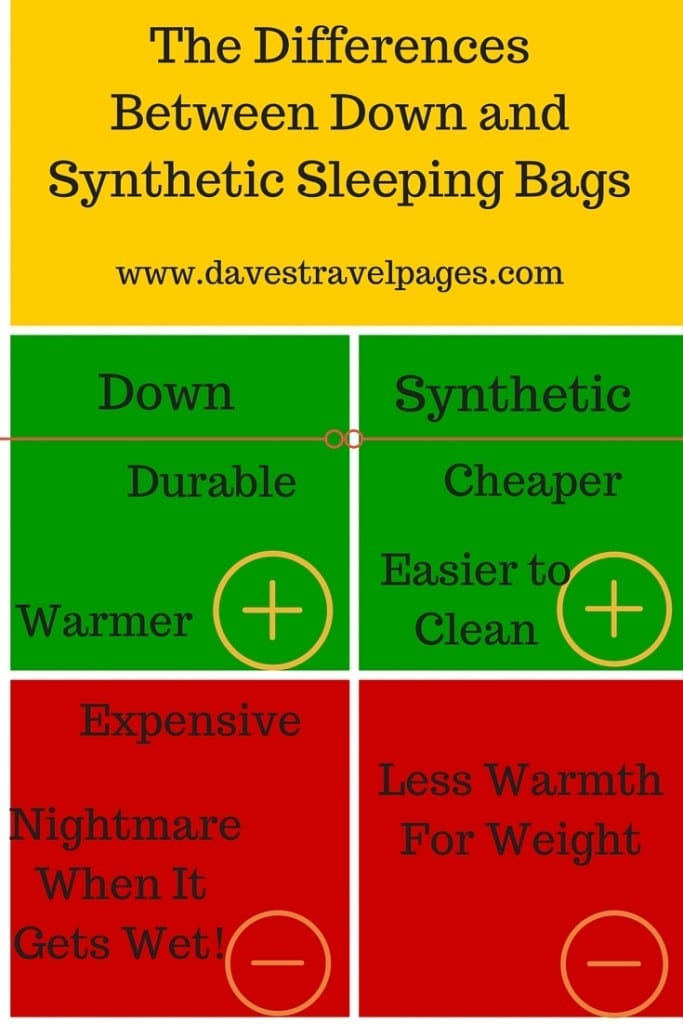 A guide to the differences between down and synthetic sleeping bags